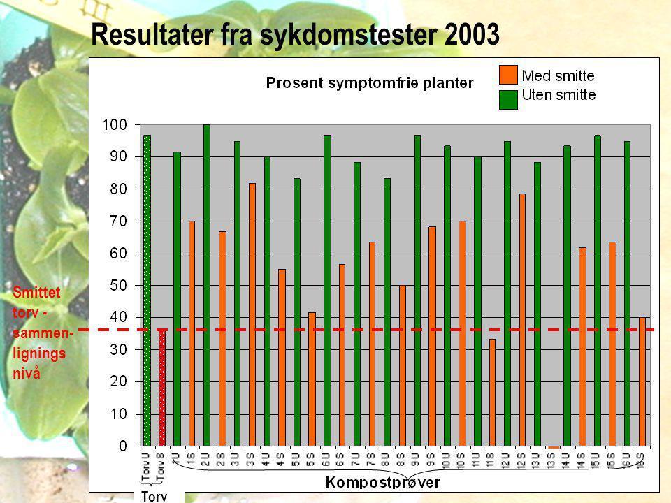 Smittet torv - sammen- lignings nivå Torv Resultater fra sykdomstester 2003