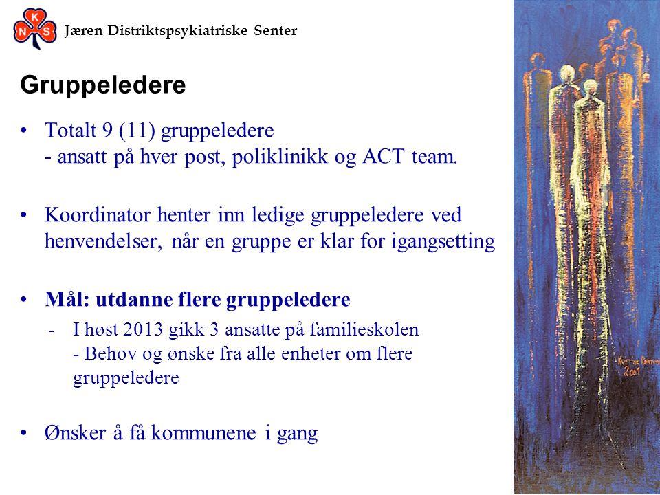 Jæren Distriktspsykiatriske Senter Gruppeledere •Totalt 9 (11) gruppeledere - ansatt på hver post, poliklinikk og ACT team. •Koordinator henter inn le