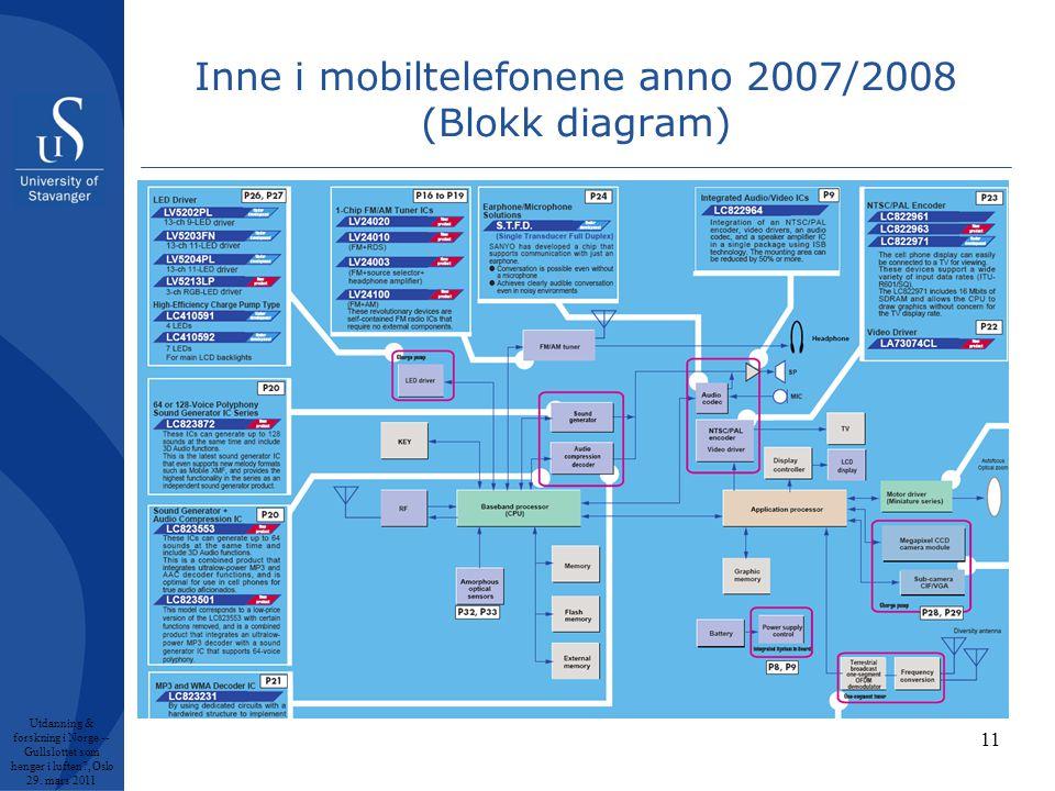 11 Inne i mobiltelefonene anno 2007/2008 (Blokk diagram) Utdanning & forskning i Norge -- Gullslottet som henger i luften , Oslo 29.