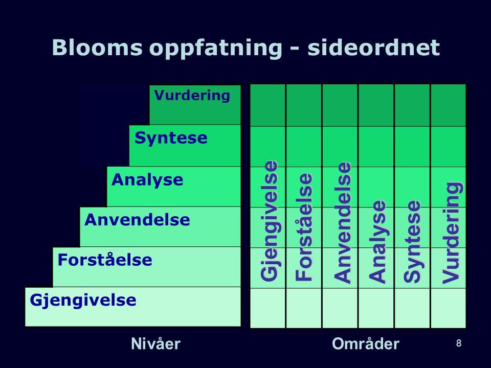 8 Vurdering Syntese Analyse Anvendelse Forståelse Gjengivelse Gjengivelse Forståelse AnvendelseAnalyseSyntese Vurdering Blooms oppfatning - sideordnet