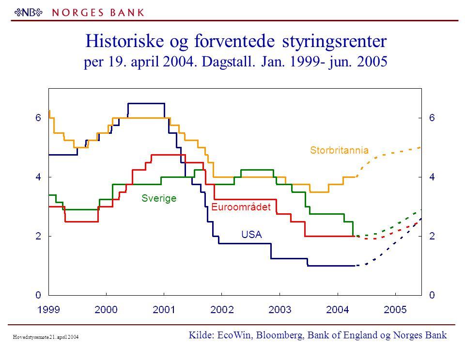 Hovedstyremøte 21. april 2004 Historiske og forventede styringsrenter per 19.