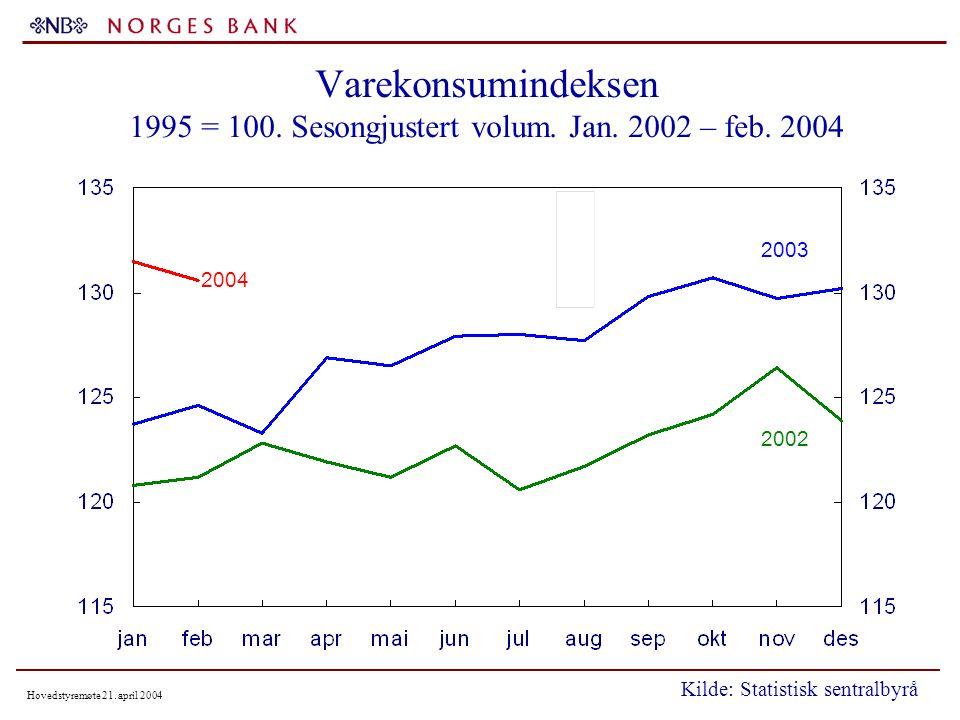 Hovedstyremøte 21. april 2004 Varekonsumindeksen 1995 = 100.