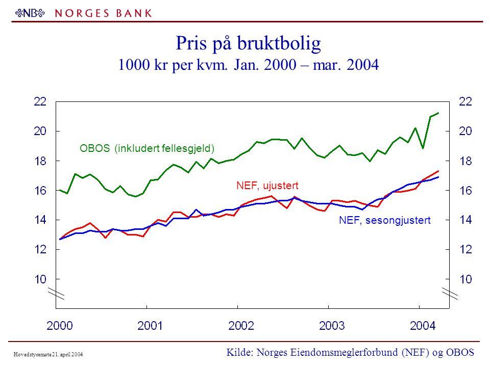 Hovedstyremøte 21. april 2004 Pris på bruktbolig 1000 kr per kvm.