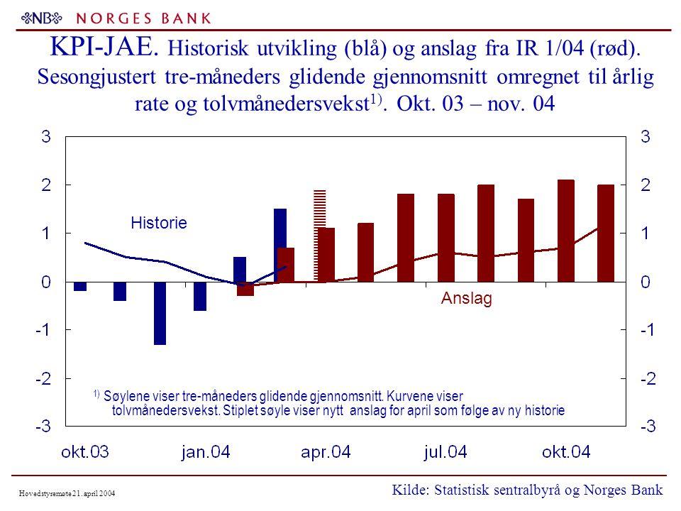 Hovedstyremøte 21. april 2004 KPI-JAE. Historisk utvikling (blå) og anslag fra IR 1/04 (rød).