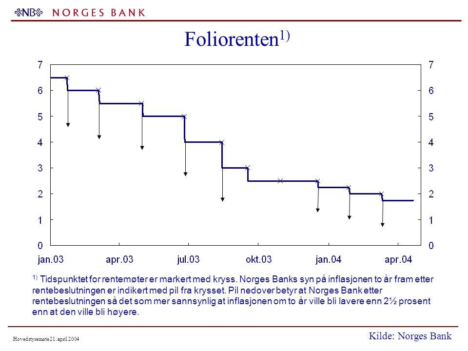 Hovedstyremøte 21. april 2004 Foliorenten 1) 1) Tidspunktet for rentemøter er markert med kryss.