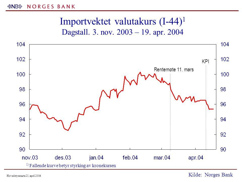Hovedstyremøte 21. april 2004 Importvektet valutakurs (I-44) 1 Dagstall.