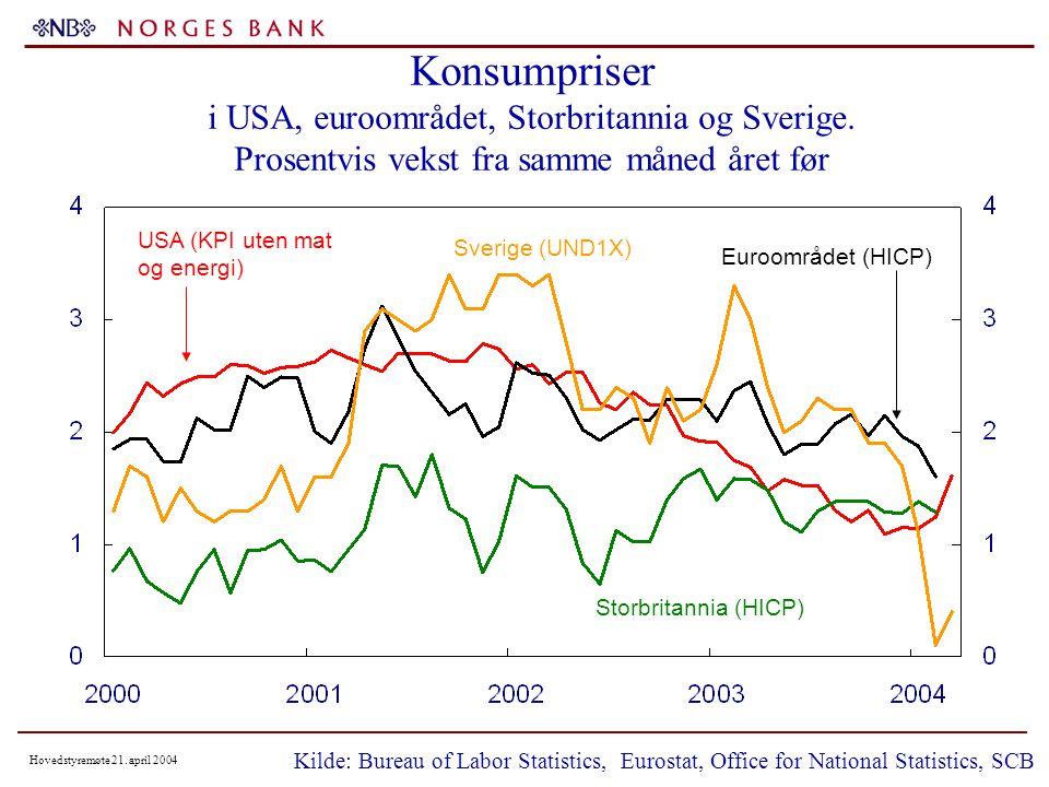 Hovedstyremøte 21. april 2004 Konsumpriser i USA, euroområdet, Storbritannia og Sverige.