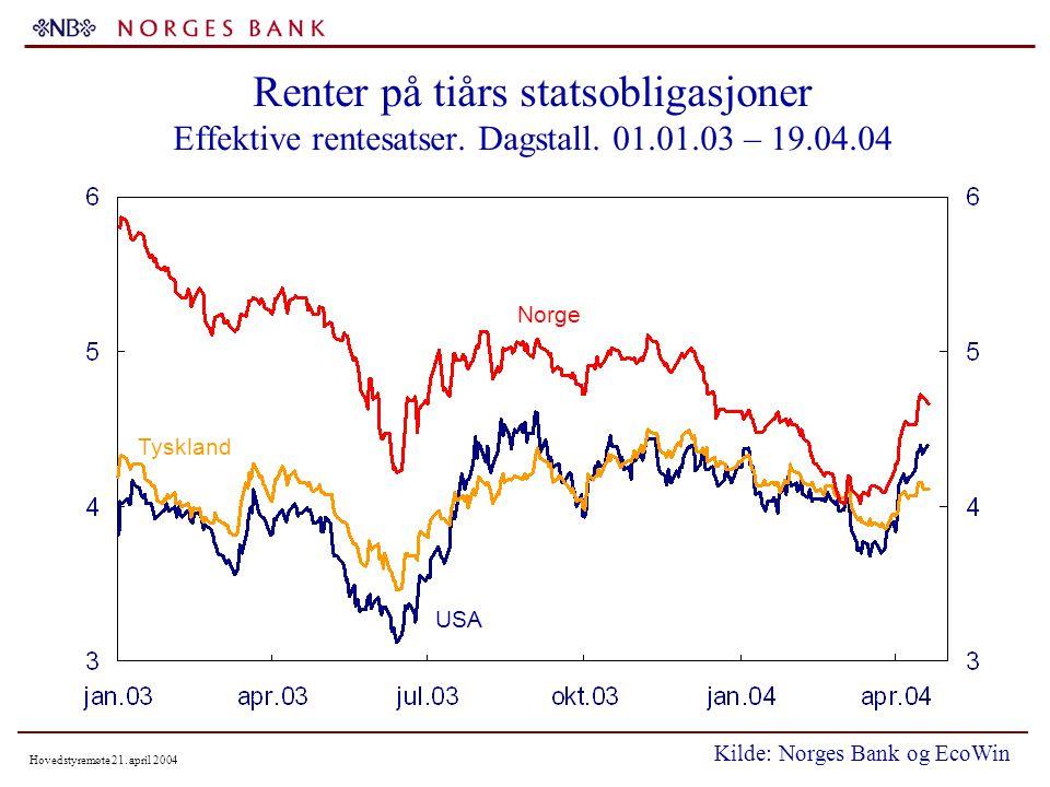 Hovedstyremøte 21.april 2004 Historiske og forventede styringsrenter per 19.