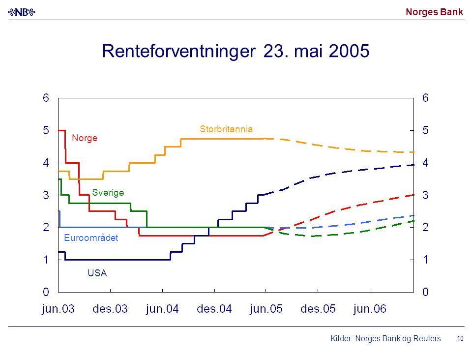Norges Bank 10 Renteforventninger 23.