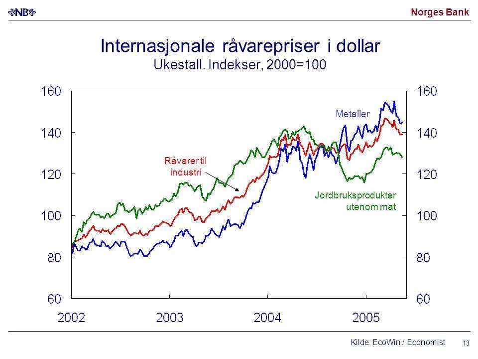 Norges Bank 13 Kilde: EcoWin / Economist Internasjonale råvarepriser i dollar Ukestall. Indekser, 2000=100 Jordbruksprodukter utenom mat Metaller Råva