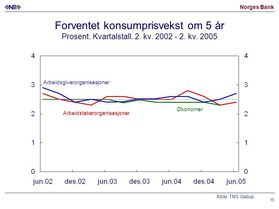 Norges Bank 15 Forventet konsumprisvekst om 5 år Prosent. Kvartalstall. 2. kv. 2002 - 2. kv. 2005 Økonomer Arbeidsgiverorganisasjoner Kilde: TNS Gallu