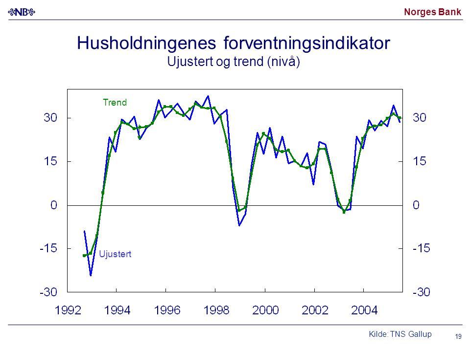 Norges Bank 19 Ujustert Trend Husholdningenes forventningsindikator Ujustert og trend (nivå) Kilde: TNS Gallup
