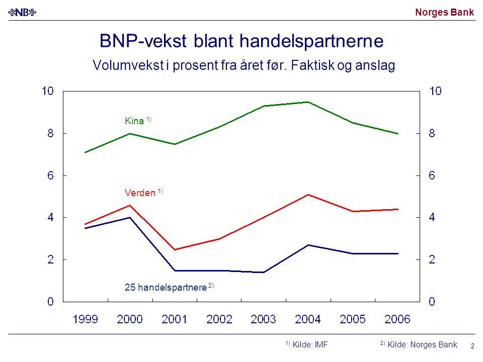 Norges Bank 2 BNP-vekst blant handelspartnerne Volumvekst i prosent fra året før. Faktisk og anslag 1) Kilde: IMF 2) Kilde: Norges Bank Verden 1) 25 h