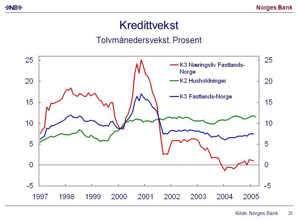 Norges Bank 20 Kredittvekst Tolvmånedersvekst. Prosent Kilde: Norges Bank