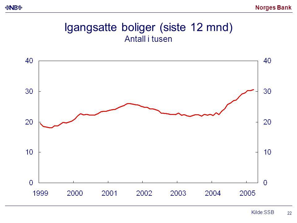 Norges Bank 22 Igangsatte boliger (siste 12 mnd) Antall i tusen Kilde:SSB