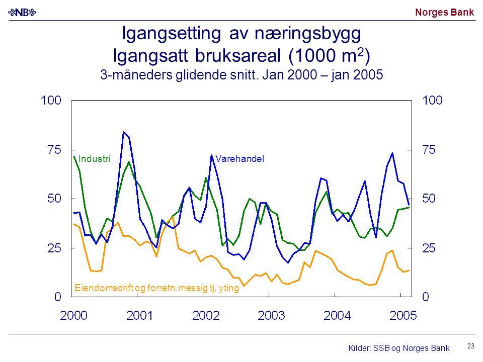 Norges Bank 23 Igangsetting av næringsbygg Igangsatt bruksareal (1000 m 2 ) 3-måneders glidende snitt.