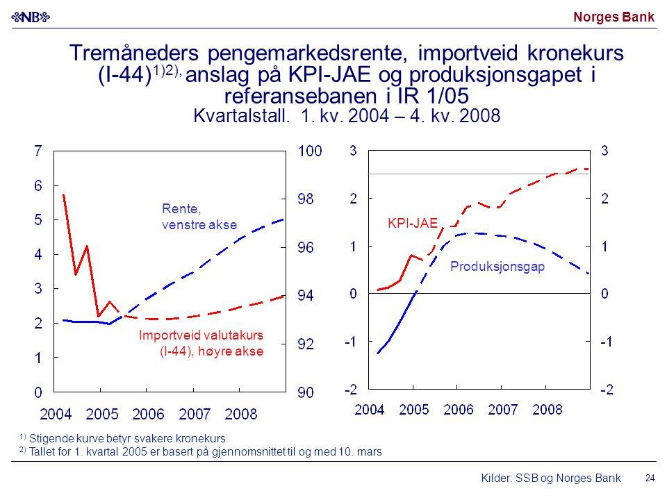 Norges Bank 24 Tremåneders pengemarkedsrente, importveid kronekurs (I-44) 1)2), anslag på KPI-JAE og produksjonsgapet i referansebanen i IR 1/05 Kvartalstall.