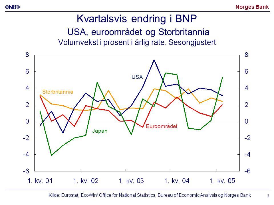 Norges Bank 3 Kvartalsvis endring i BNP USA, euroområdet og Storbritannia Volumvekst i prosent i årlig rate.