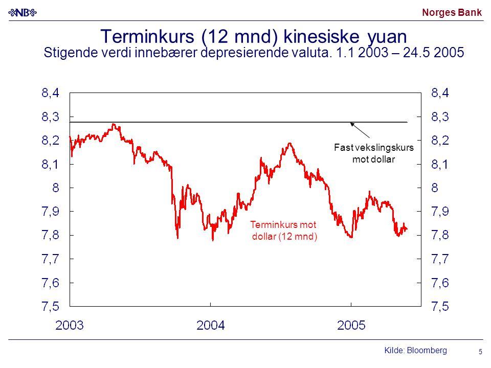 Norges Bank 5 Terminkurs (12 mnd) kinesiske yuan Stigende verdi innebærer depresierende valuta. 1.1 2003 – 24.5 2005 Kilde: Bloomberg Fast vekslingsku