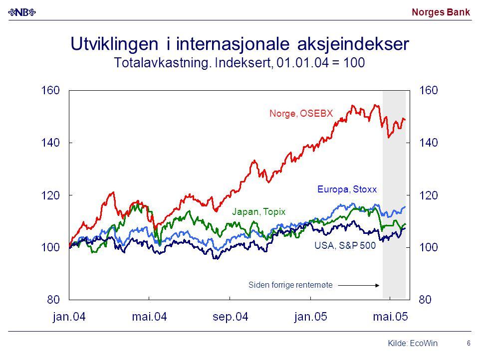 Norges Bank 6 Utviklingen i internasjonale aksjeindekser Totalavkastning. Indeksert, 01.01.04 = 100 Kilde: EcoWin Siden forrige rentemøte USA, S&P 500