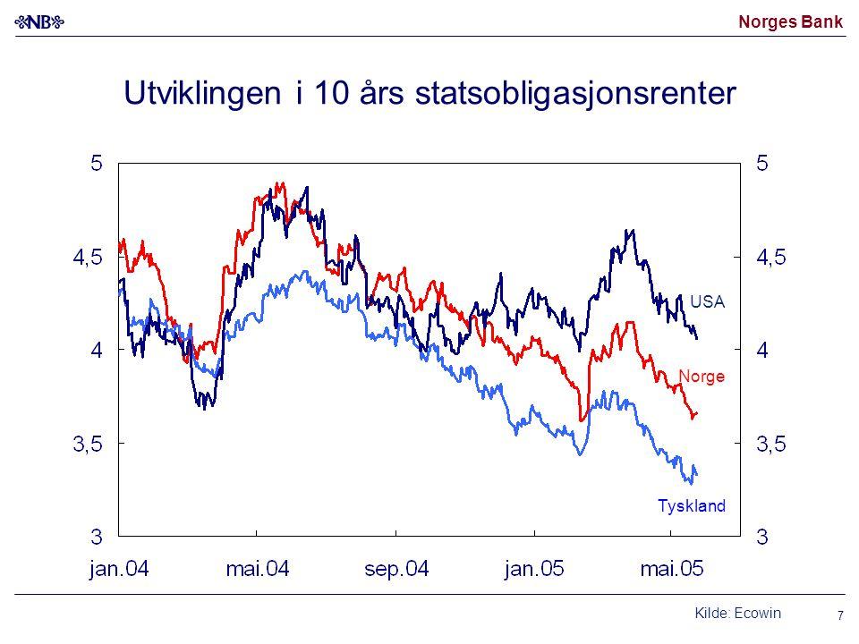 Norges Bank 7 Utviklingen i 10 års statsobligasjonsrenter Kilde: Ecowin Norge USA Tyskland