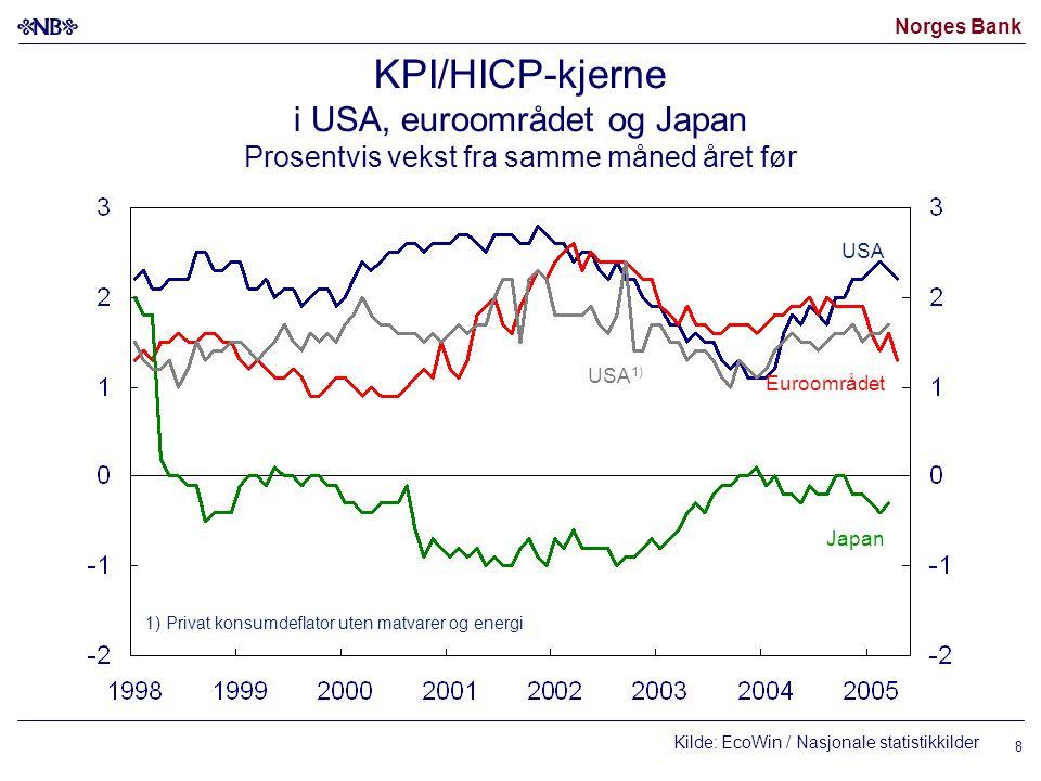 Norges Bank 8 KPI/HICP-kjerne i USA, euroområdet og Japan Prosentvis vekst fra samme måned året før Kilde: EcoWin / Nasjonale statistikkilder USA Euroområdet Japan USA 1) 1) Privat konsumdeflator uten matvarer og energi