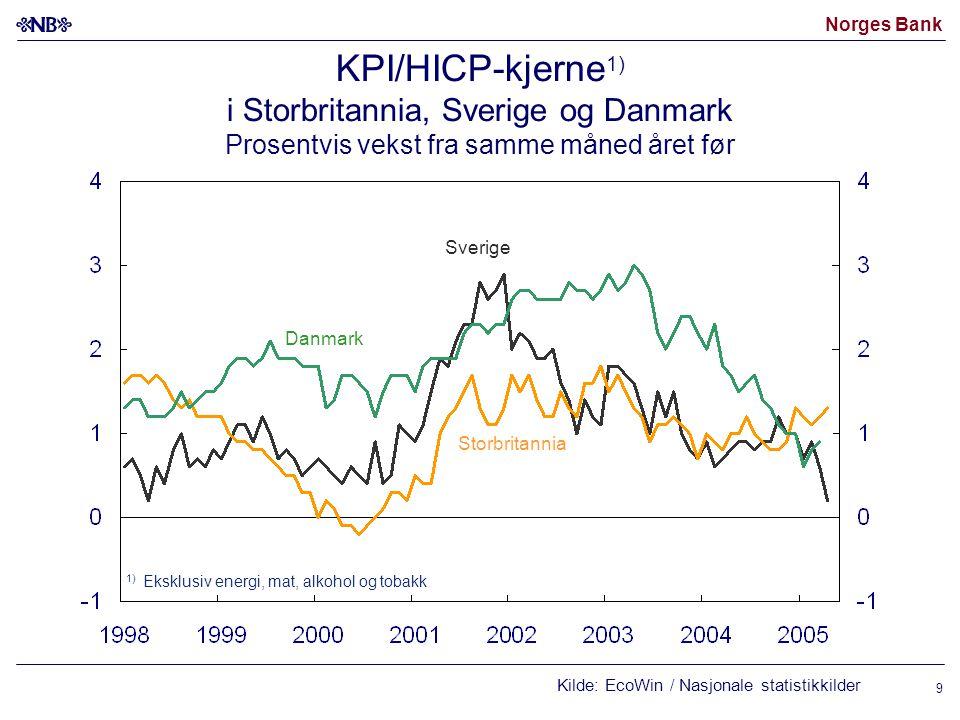 Norges Bank 9 KPI/HICP-kjerne 1) i Storbritannia, Sverige og Danmark Prosentvis vekst fra samme måned året før Kilde: EcoWin / Nasjonale statistikkilder Storbritannia 1) Eksklusiv energi, mat, alkohol og tobakk Sverige Danmark