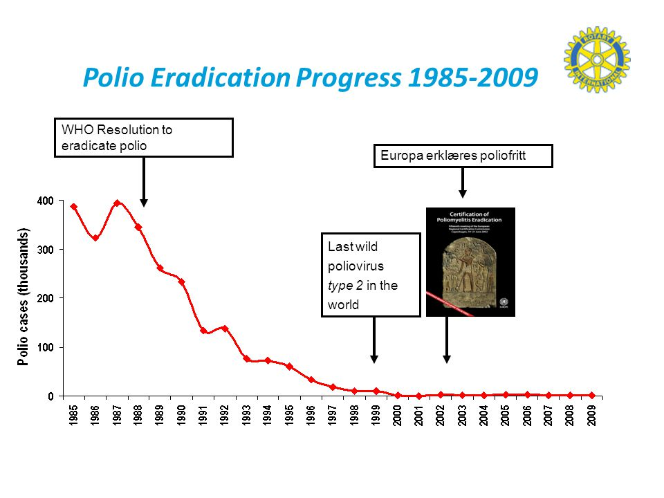 Polio Eradication Progress 1985-2009 WHO Resolution to eradicate polio Last wild poliovirus type 2 in the world Europa erklæres poliofritt