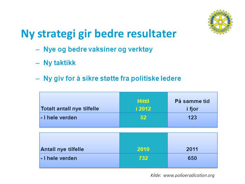 Ny strategi gir bedre resultater –Nye og bedre vaksiner og verktøy –Ny taktikk –Ny giv for å sikre støtte fra politiske ledere Kilde: www.polioeradication.org