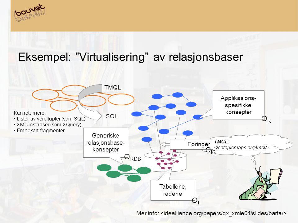 Kan returnere: • Lister av verditupler (som SQL) • XML-instanser (som XQuery) • Emnekart-fragmenter TMCL: Eksempel: Virtualisering av relasjonsbaser Generiske relasjonsbase- konsepter O RDB Applikasjons- spesifikke konsepter OROR Tabellene, radene OIOI Føringer C IR Mer info: TMQL SQL