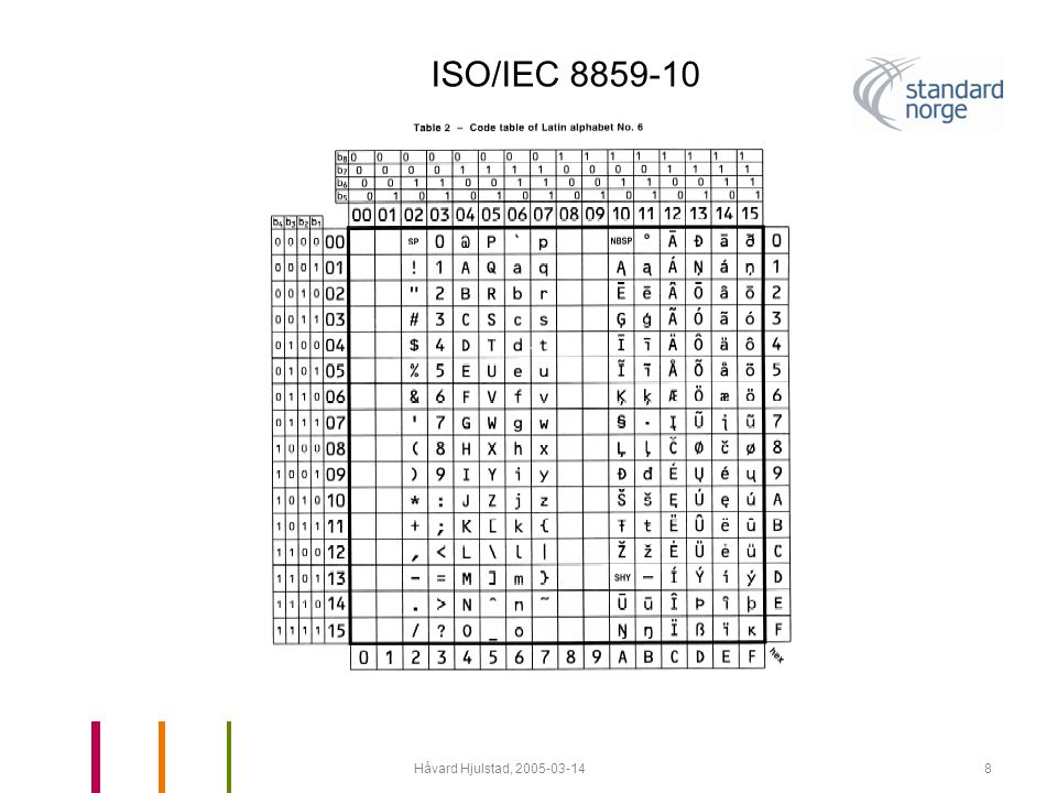 Håvard Hjulstad, 2005-03-149 ISO/IEC 8859-15