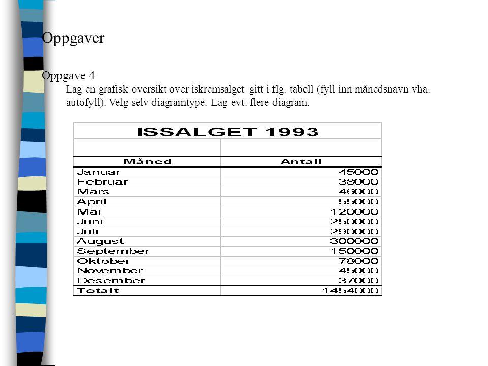 Oppgaver Oppgave 4 Lag en grafisk oversikt over iskremsalget gitt i flg. tabell (fyll inn månedsnavn vha. autofyll). Velg selv diagramtype. Lag evt. f
