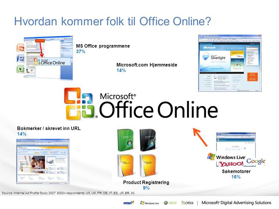 Hvordan kommer folk til Office Online? MS Office programmene 37% Søkemotorer 16% Bokmerker / skrevet inn URL 14% Microsoft.com Hjemmeside 14% Product