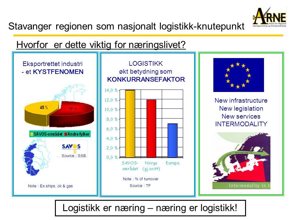Stavanger regionen som nasjonalt logistikk-knutepunkt Situasjon og trender: Næringslivet preges av: •Globalisering – outsourcing av produksjonsaktivitet •Økt integrasjon i forsyningskjeden – og industri/logistikk •Manglende retningsbalanse – import/eksport – øst/vest •Mange særinteresser - tenk større – konsolidering •Lokalregionen er for liten – men strategisk viktig •Østlandet er en kostbar flaskehals (ekstra tid og kostnad) Usikkerhet med hensyn til politisk vilje og handlekraft •Byråkrati – virkemidler – rammevilkår •Næringslivet må gjøre det meste sjøl – men er det lønnsomt ?.