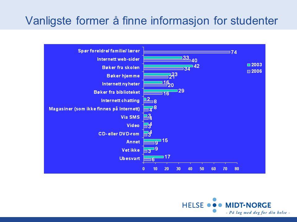 Vanligste former å finne informasjon for studenter