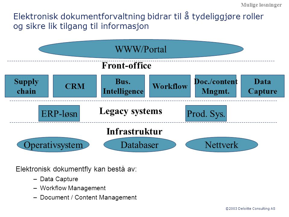 ©2003 Deloitte Consulting AS ERP-løsnProd. Sys. CRMWorkflow Doc./content Mngmt. Legacy systems Bus. Intelligence Front-office WWW/Portal DatabaserNett