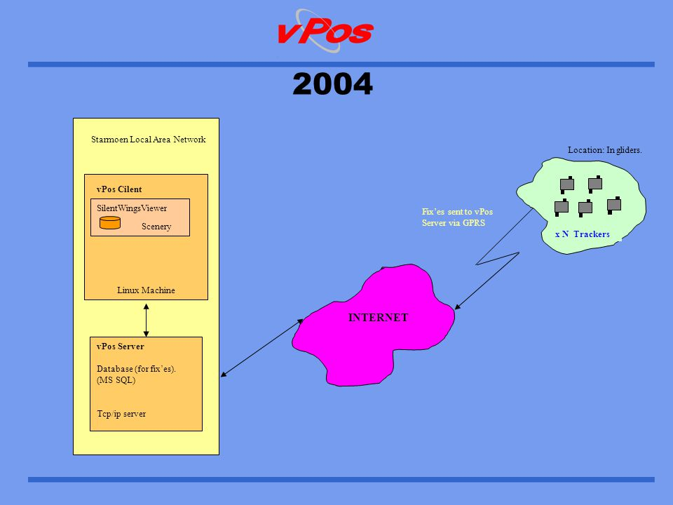 Location: vPos Site vPos Server Location: Home / Office 2005 INTERNET Location: In gliders.