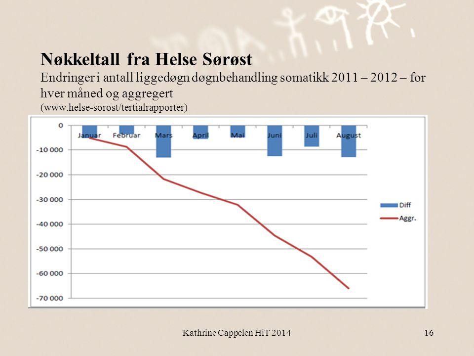 Nøkkeltall fra Helse Sørøst Endringer i antall liggedøgn døgnbehandling somatikk 2011 – 2012 – for hver måned og aggregert (www.helse-sorost/tertialra