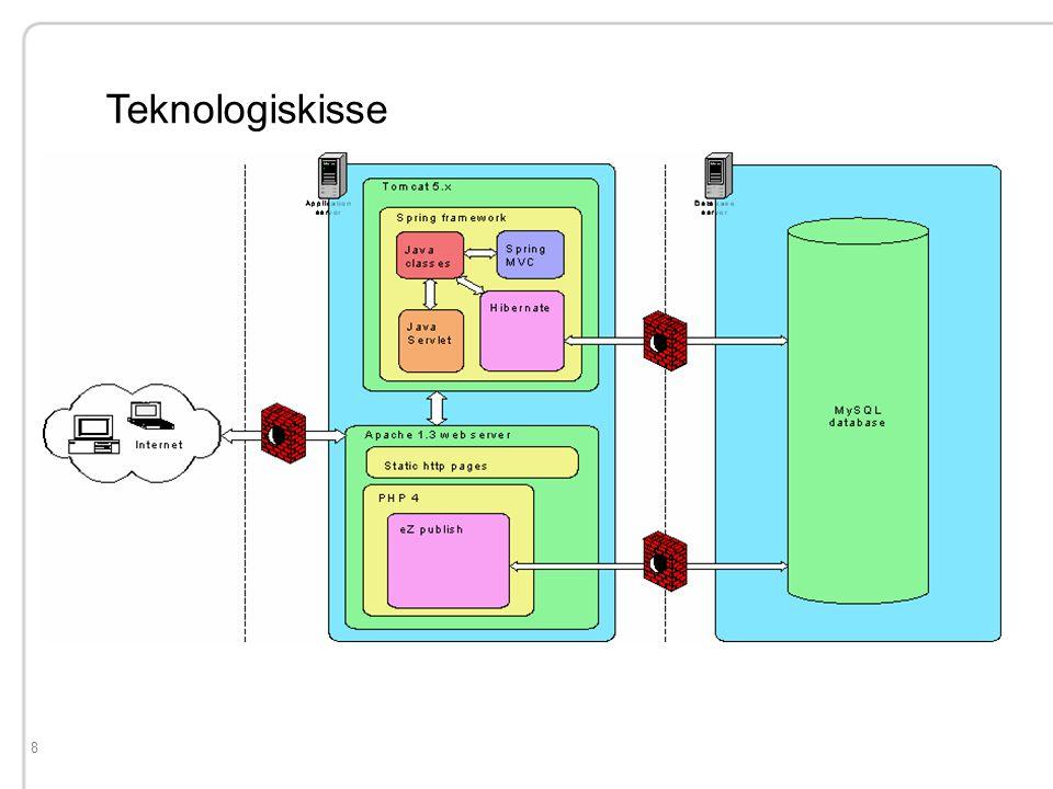 9 FriKomPort: Utviklingsprosess Fri programvare-utviklingsmodell Iterativ / inkrementell prosess Kundemedvirkning Oppgavehåndtering i Jira Dynamisk prosjektside med MediaWiki Kontinuerlig utviklingsversjon Kildekode åpent for alle Kundeønsker Ikke opptatt av diagrammer eller metodikk Et prosjekt i Fri programvare-ånd Utviklingstid: <2 måneder Lisens: GNU General Public License