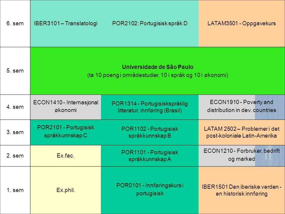6. semIBER3101 – TranslatologiPOR2102: Portugisisk språk DLATAM3501 - Oppgavekurs 5.