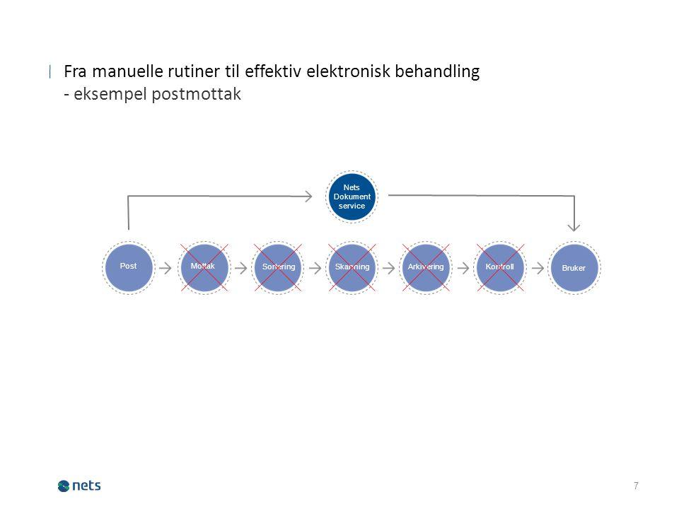 7 Fra manuelle rutiner til effektiv elektronisk behandling - eksempel postmottak Post Mottak SorteringSkanningArkiveringKontroll Bruker Nets Dokument service
