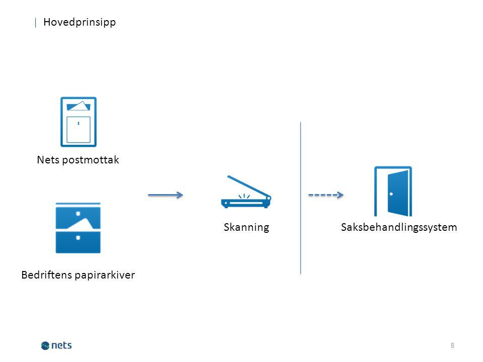 8 Nets postmottak Skanning Saksbehandlingssystem Bedriftens papirarkiver Hovedprinsipp