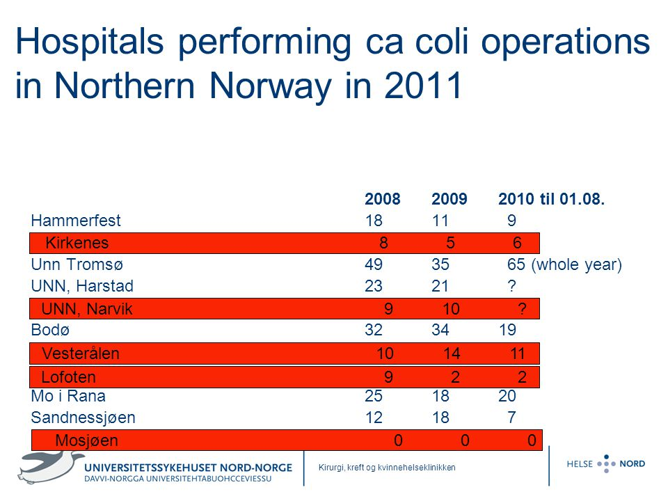 Kirurgi, kreft og kvinnehelseklinikken Hospitals performing ca coli operations in Northern Norway in 2011 2008 2009 2010 til 01.08. Hammerfest 18 11 9