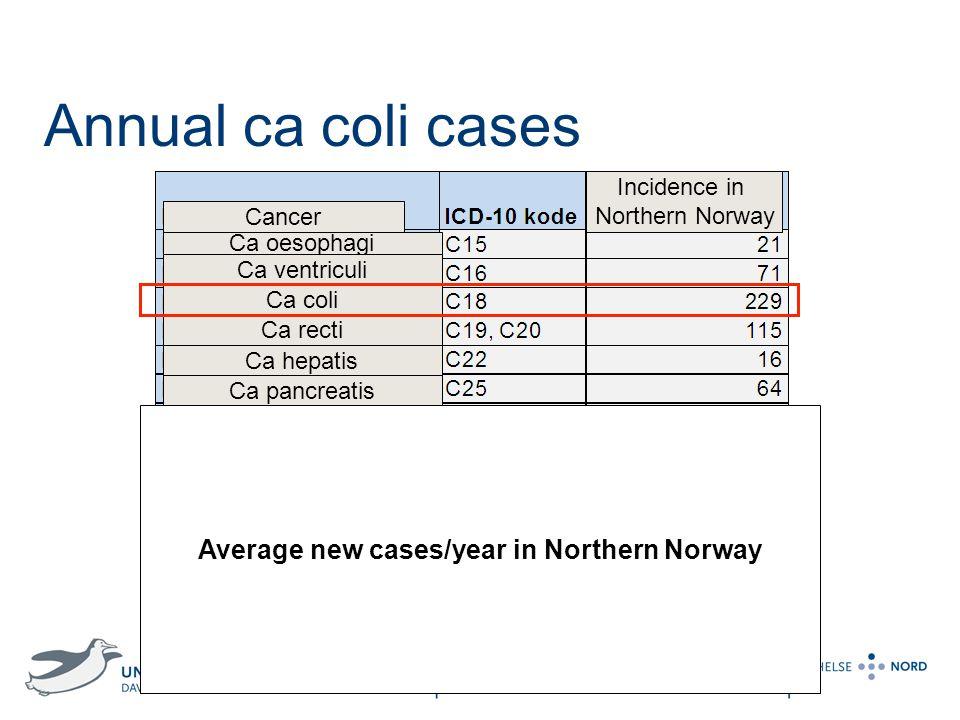 Kirurgi, kreft og kvinnehelseklinikken Annual ca coli cases Tabell 1. Antall nye krefttilfeller per år i for bosatte i Helse Nord fordelt på krefttype