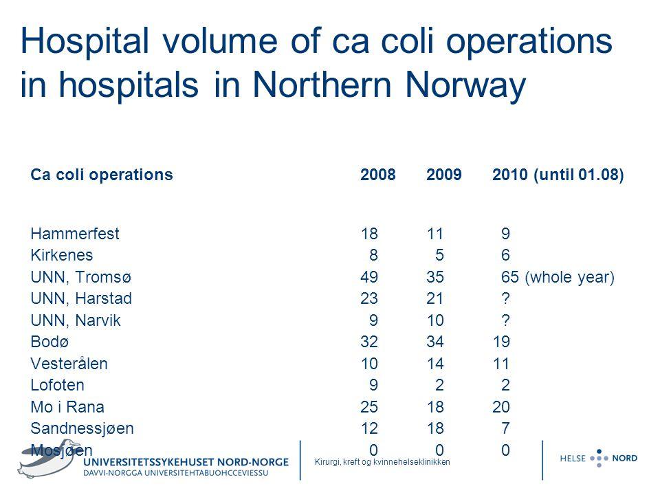 Kirurgi, kreft og kvinnehelseklinikken Hospital volume of ca coli operations in hospitals in Northern Norway Ca coli operations2008 2009 2010 (until 0