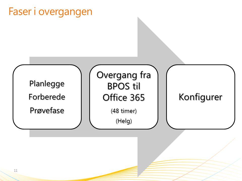 Faser i overgangen PlanleggeForberedePrøvefase Overgang fra BPOS til Office 365 (48 timer) (Helg)Konfigurer 11