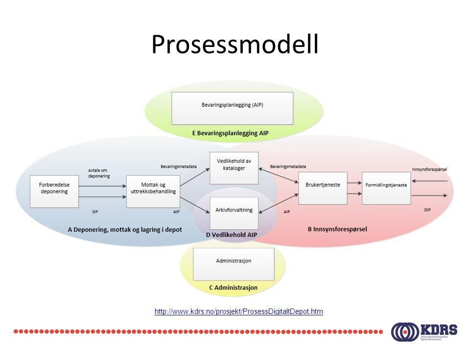 Prosessmodell http://www.kdrs.no/prosjekt/ProsessDigitaltDepot.htm