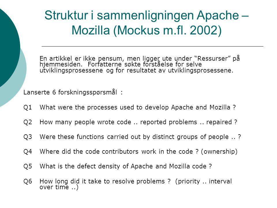 Struktur i sammenligningen Apache – Mozilla (Mockus m.fl.