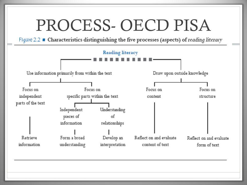 PROCESS- OECD PISA