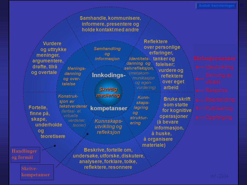 Samhandling og informasjon Kunnskaps- utvikling og refleksjon Menings- danning og over- talelse Handlinger og formål Avslutt fremvisningen Innkodings-
